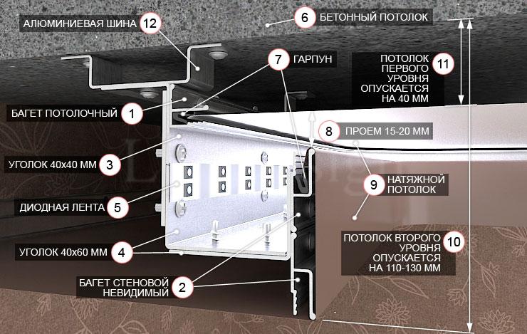 уровней натяжного потолка
