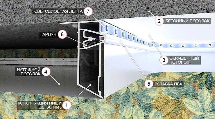 Натяжной потолок с нишей под карниз видео