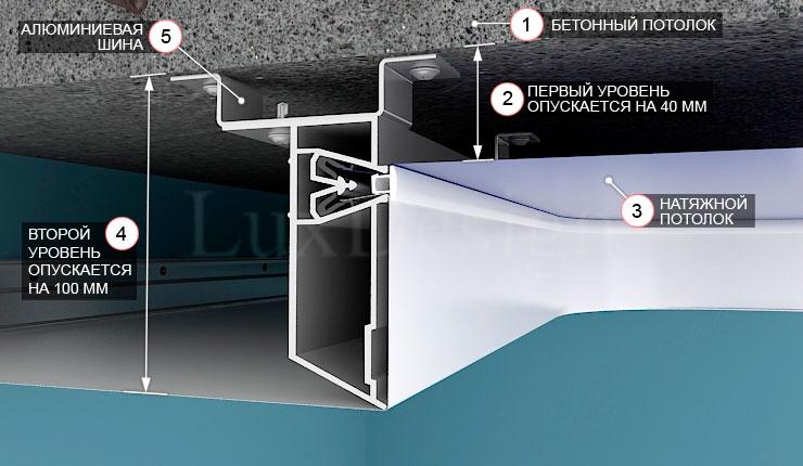 двухуровневого потолка с