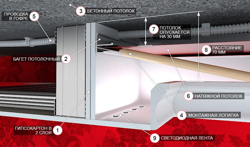 Монтаж натяжного потолка в