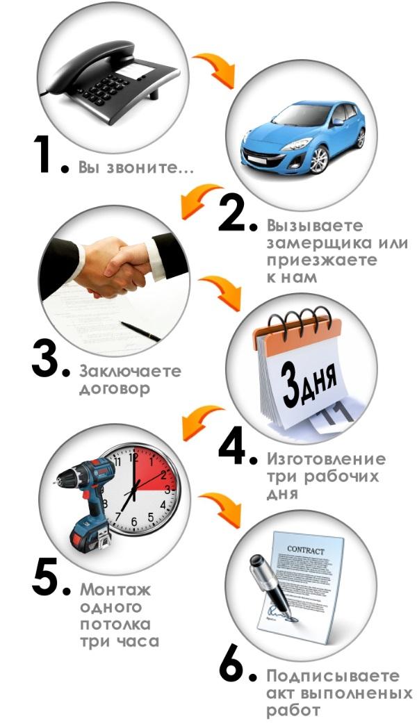 Описание схемы сотрудничества